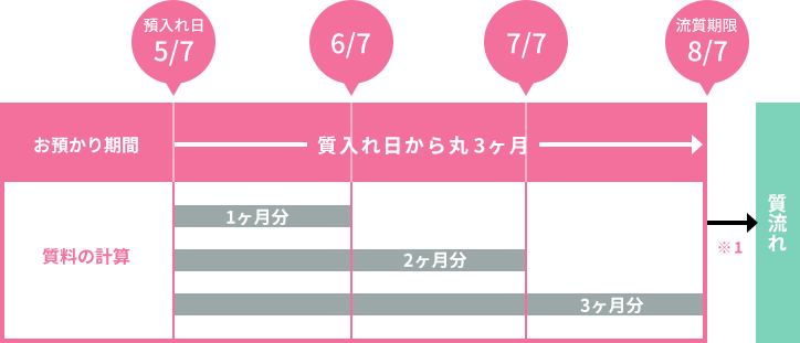 質料の計算表