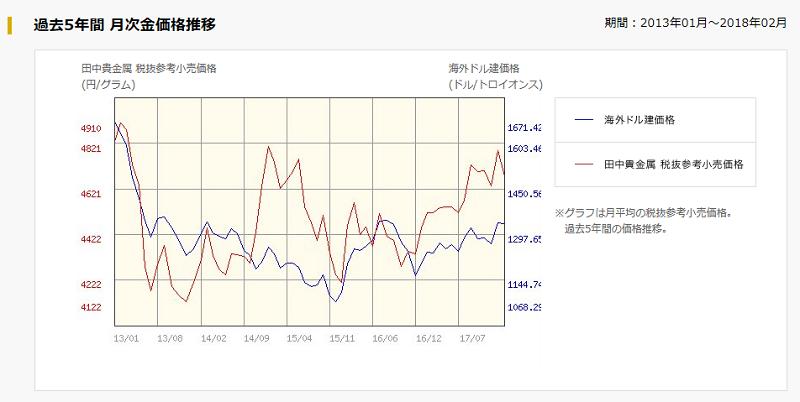 月次金価格推移
