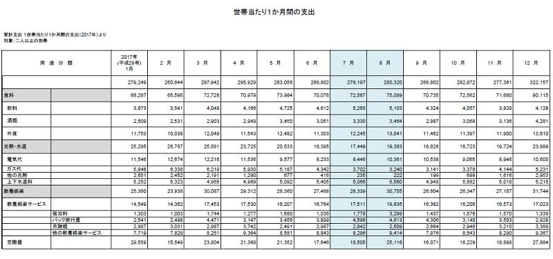 総務省統計局家計支出 1世帯あたり1か月間の支出